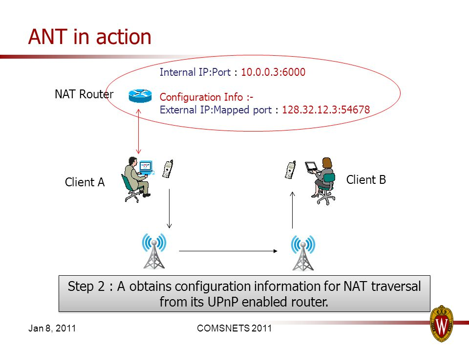 ANT in action Jan 8, 2011COMSNETS 2011 Step 2 : A obtains configuration information for NAT traversal from its UPnP enabled router. Client A Client B