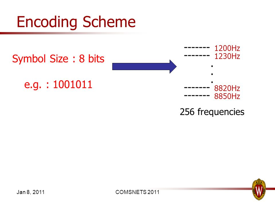 Encoding Scheme Jan 8, 2011COMSNETS 2011 Symbol Size : 8 bits e.g. : 1001011 ------- 1200Hz ------- 1230Hz. ------- 8820Hz ------- 8850Hz 256 frequenc