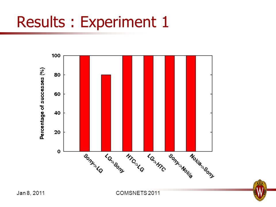 Results : Experiment 1 Jan 8, 2011COMSNETS 2011