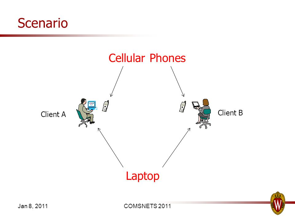 Scenario Jan 8, 2011COMSNETS 2011 Client A Client B Laptop Cellular Phones