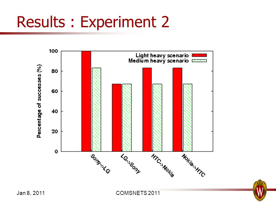 Results : Experiment 2 Jan 8, 2011COMSNETS 2011