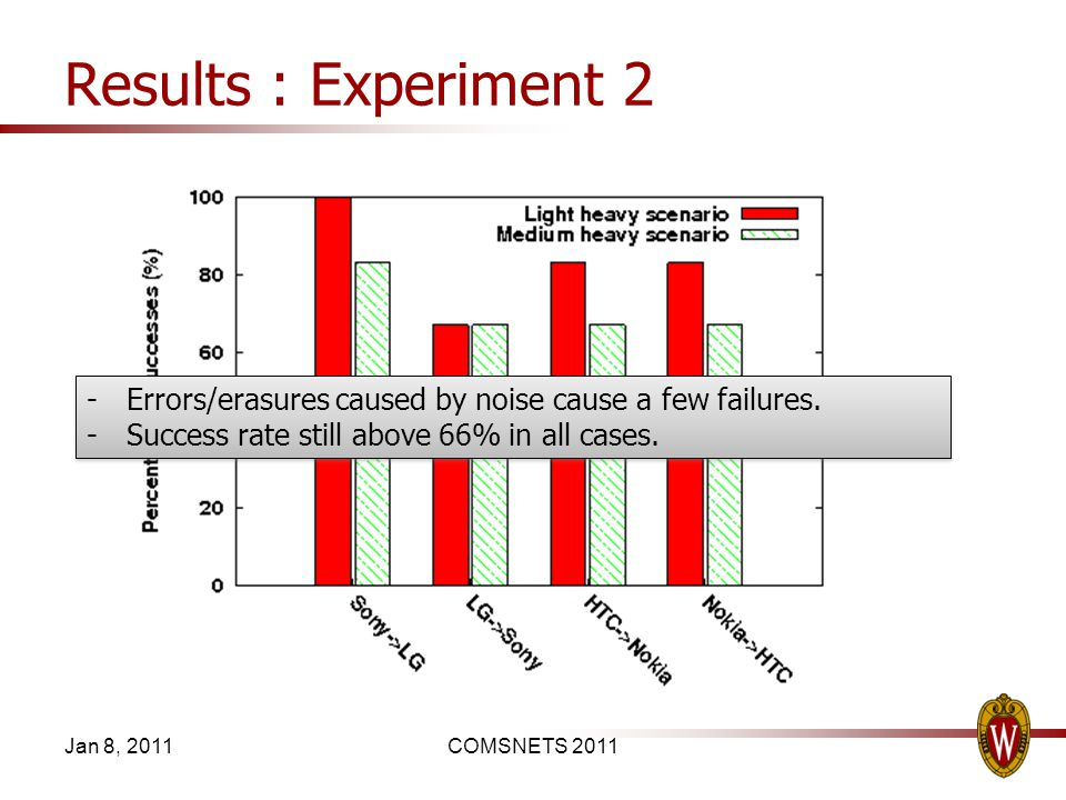 Results : Experiment 2 Jan 8, 2011COMSNETS 2011 -Errors/erasures caused by noise cause a few failures. -Success rate still above 66% in all cases. -Er