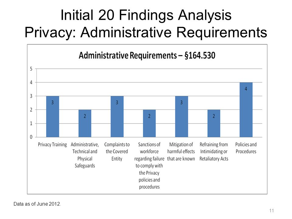 11 Initial 20 Findings Analysis Privacy: Administrative Requirements Data as of June 2012.