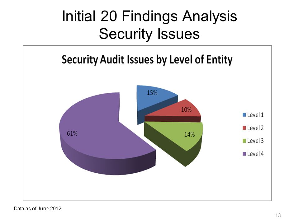 13 Initial 20 Findings Analysis Security Issues Data as of June 2012.