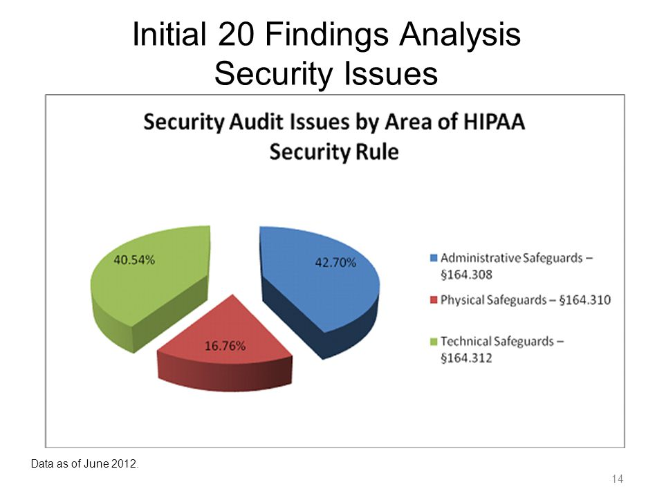 14 Initial 20 Findings Analysis Security Issues Data as of June 2012.