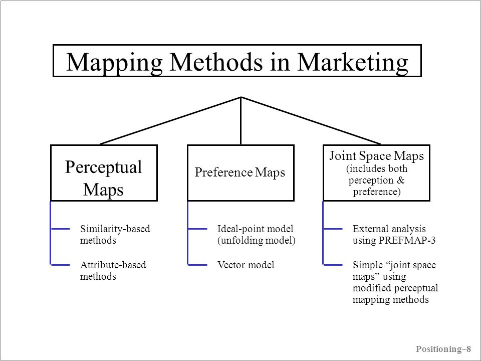 Mapping Methods in Marketing Perceptual Maps Preference Maps Joint Space Maps (includes both perception & preference) Similarity-based methods Attribu
