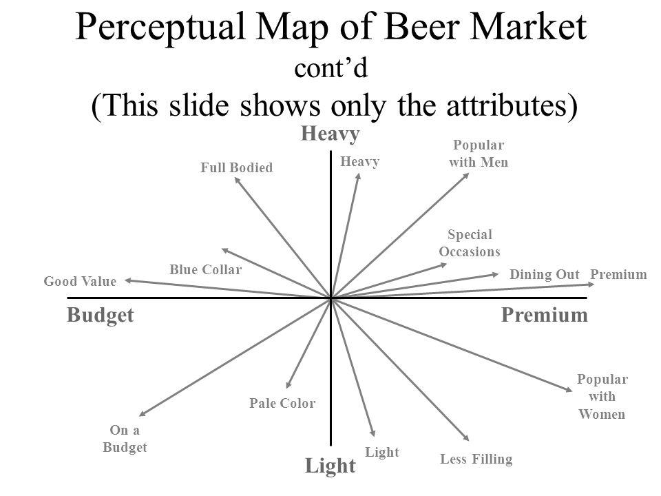 perceptual map marketing