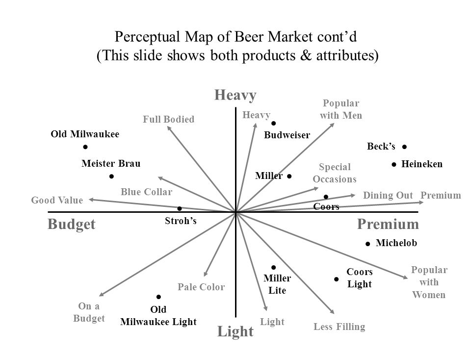 Perceptual Map of Beer Market contd (This slide shows both products & attributes) Popular with Men Heavy Special Occasions Dining OutPremium Popular w