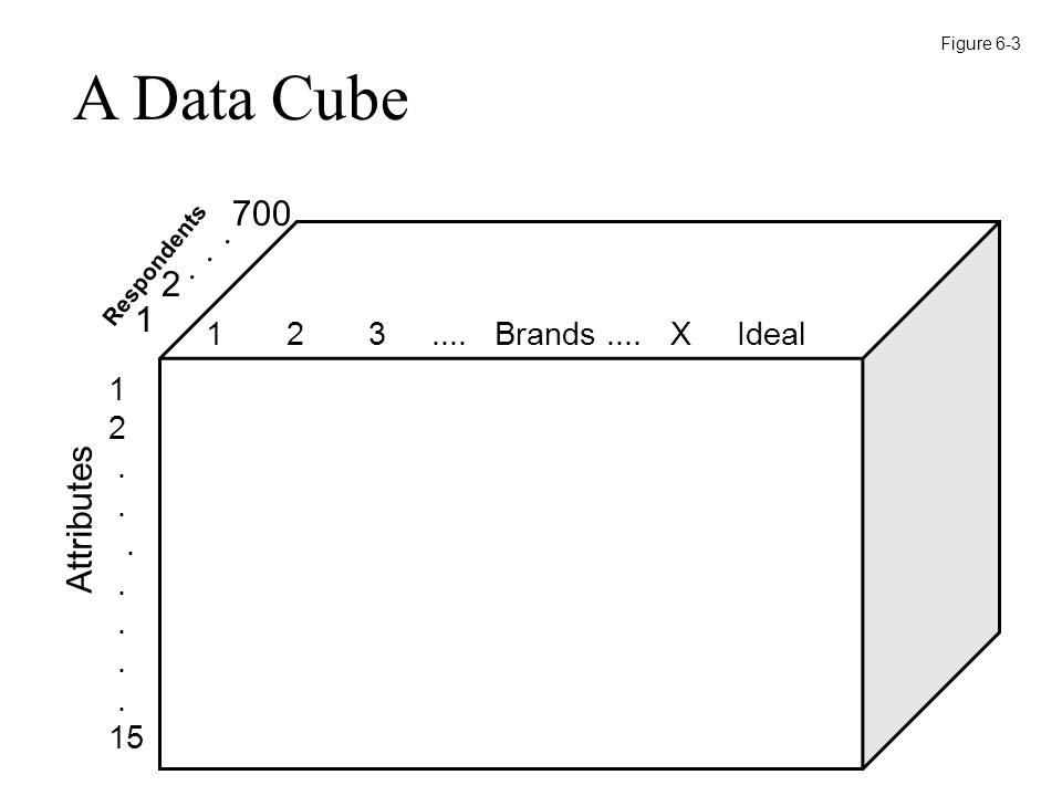 1 2 3.... Brands.... X Ideal 1 2. 15 Attributes Respondents 1 2.. 700. A Data Cube Figure 6-3