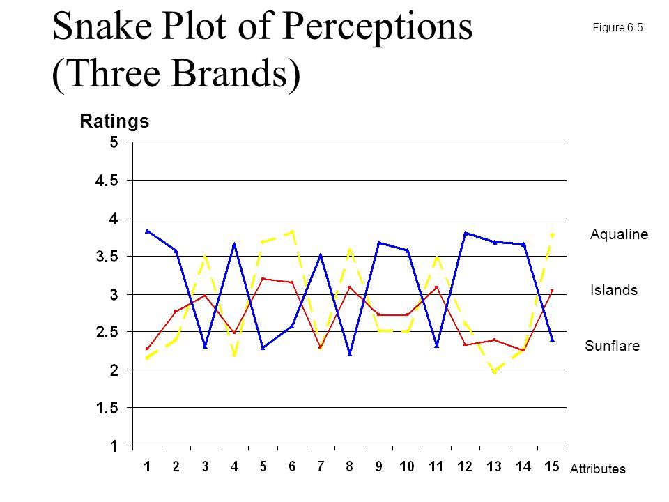 Snake Plot of Perceptions (Three Brands) Aqualine Islands Sunflare Attributes Ratings Figure 6-5