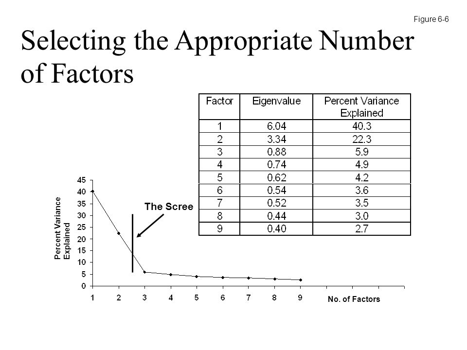 No. of Factors Percent Variance Explained The Scree Selecting the Appropriate Number of Factors Figure 6-6