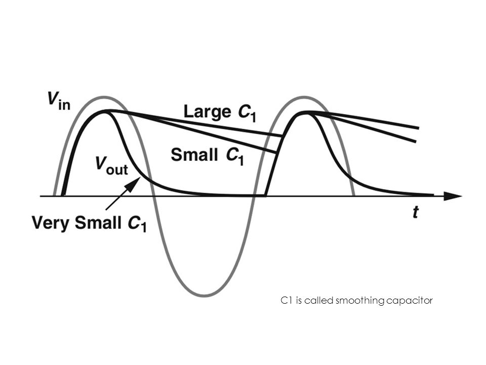 C1 is called smoothing capacitor
