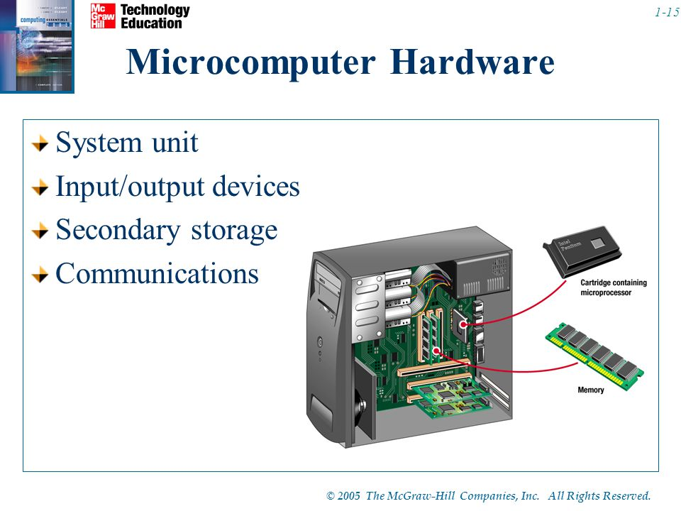© 2005 The McGraw-Hill Companies, Inc. All Rights Reserved. 1-15 Microcomputer Hardware System unit Input/output devices Secondary storage Communicati