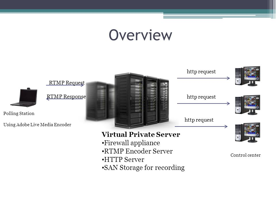 Virtual Private Server Firewall appliance RTMP Encoder Server HTTP Server SAN Storage for recording RTMP Request RTMP Response Polling Station Using A