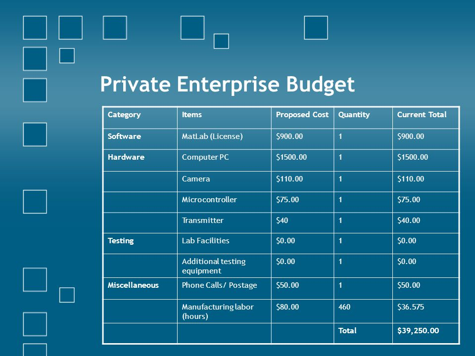 Private Enterprise Budget CategoryItemsProposed CostQuantityCurrent Total SoftwareMatLab (License)$900.001 HardwareComputer PC$1500.001 Camera$110.001