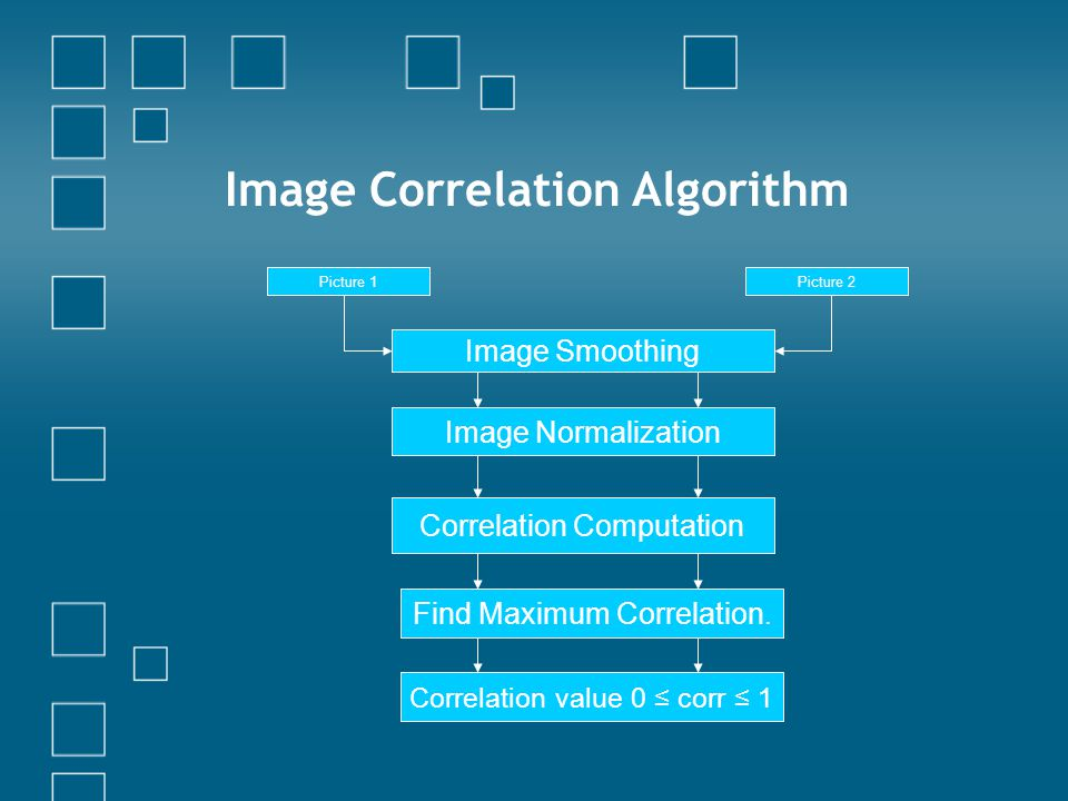 Picture 1Picture 2 Image Smoothing Image Normalization Correlation Computation Find Maximum Correlation.