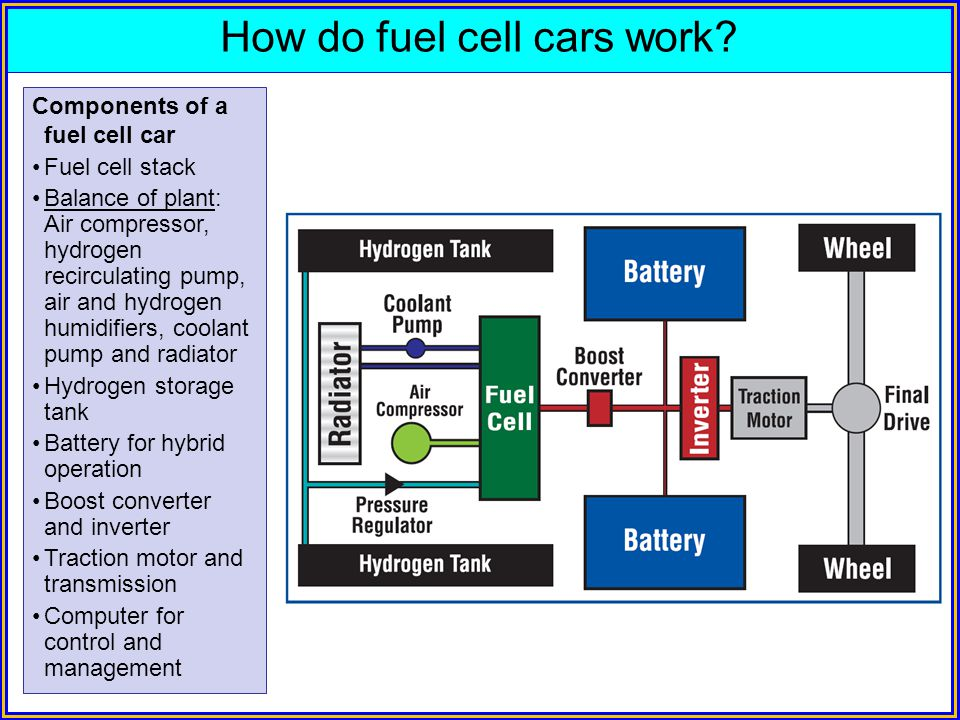 How do fuel cell cars work? Components of a fuel cell car Fuel cell stack Balance of plant: Air compressor, hydrogen recirculating pump, air and hydro