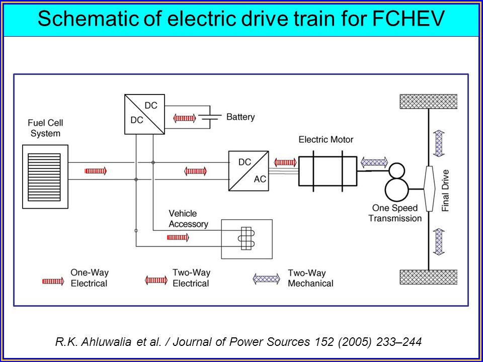Schematic of electric drive train for FCHEV R.K. Ahluwalia et al. / Journal of Power Sources 152 (2005) 233–244
