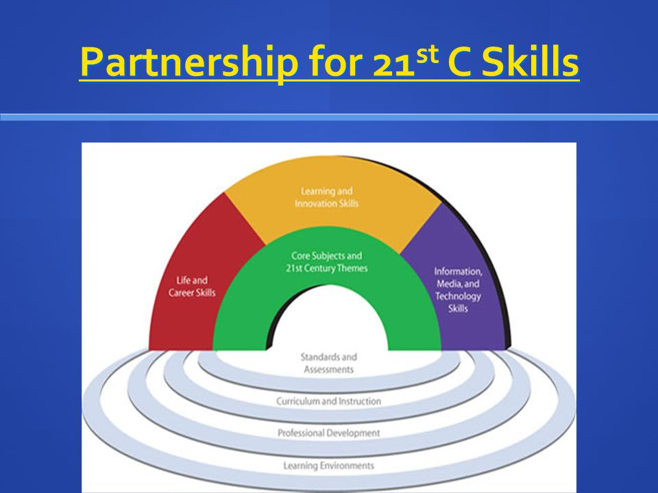 Partnership for 21 st C Skills Partnership for 21 st C Skills