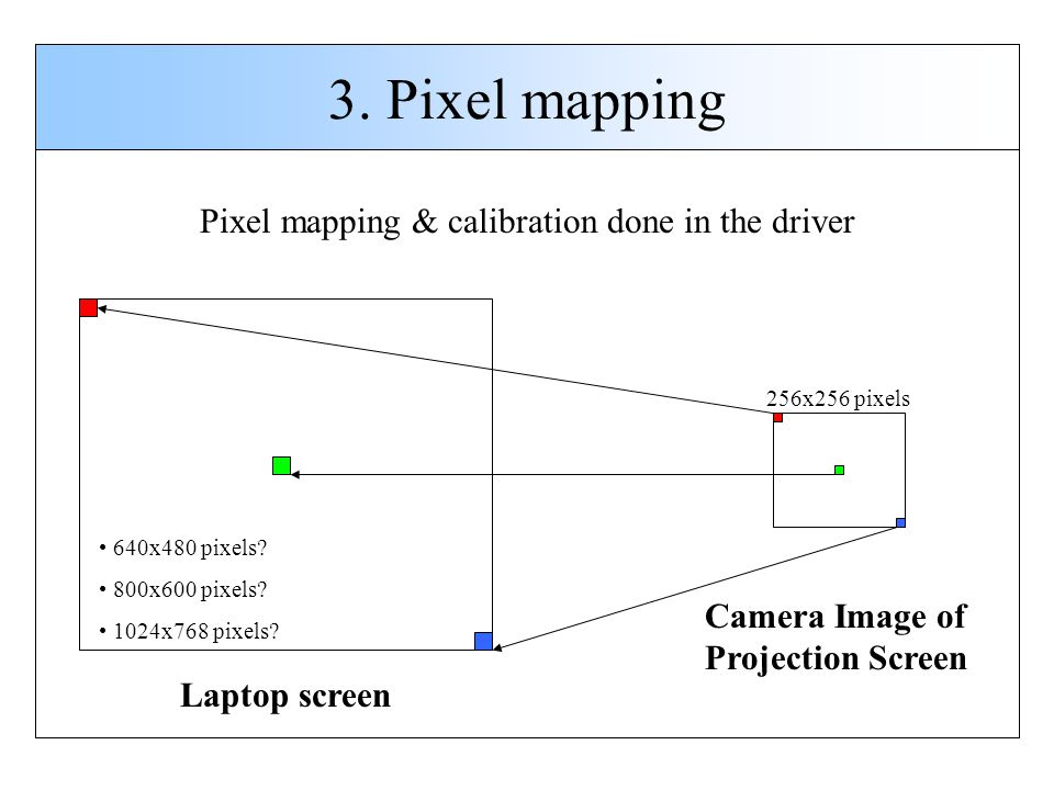 3. Pixel mapping Camera Image of Projection Screen Laptop screen 256x256 pixels 640x480 pixels? 800x600 pixels? 1024x768 pixels? Pixel mapping & calib