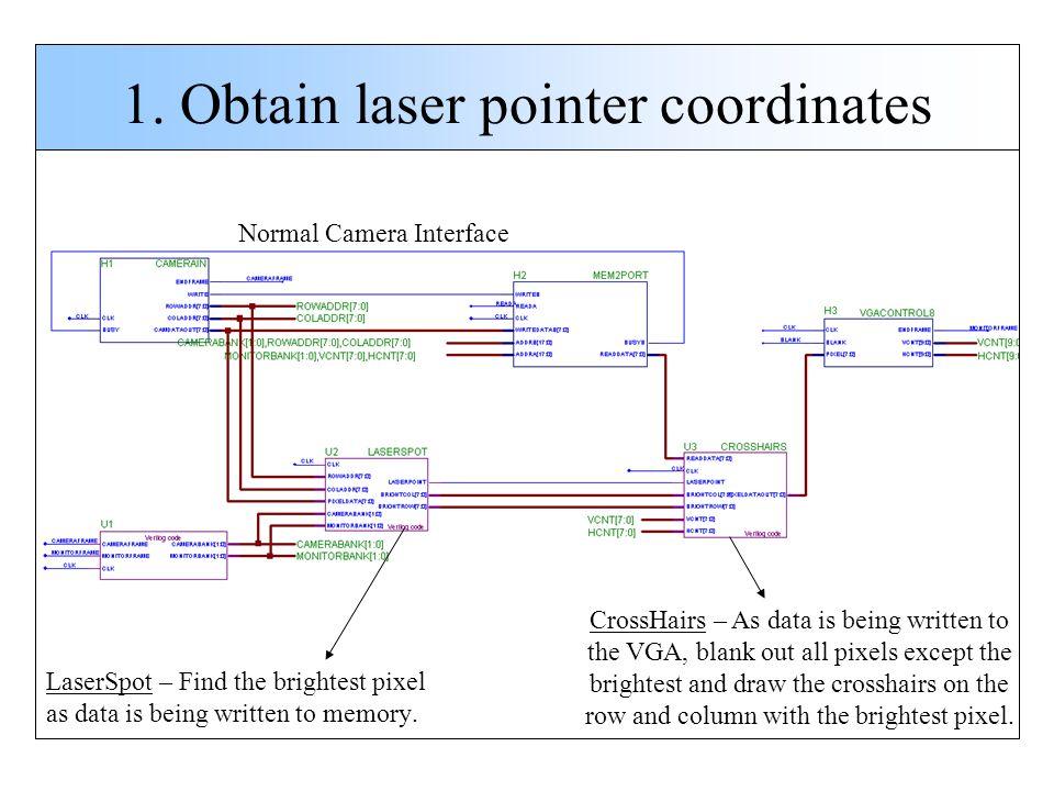 1. Obtain laser pointer coordinates LaserSpot – Find the brightest pixel as data is being written to memory. CrossHairs – As data is being written to