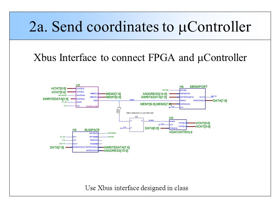 2a. Send coordinates to Controller Xbus Interface to connect FPGA and Controller Use Xbus interface designed in class