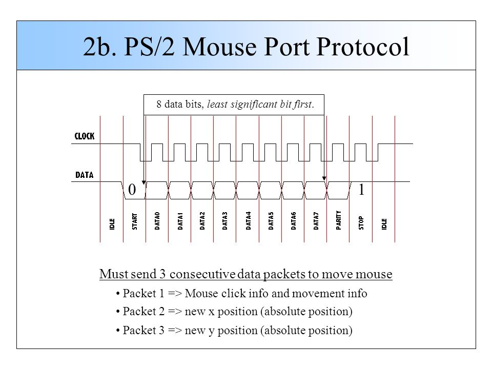 2b. PS/2 Mouse Port Protocol 8 data bits, least significant bit first. 01 Must send 3 consecutive data packets to move mouse Packet 1 => Mouse click i