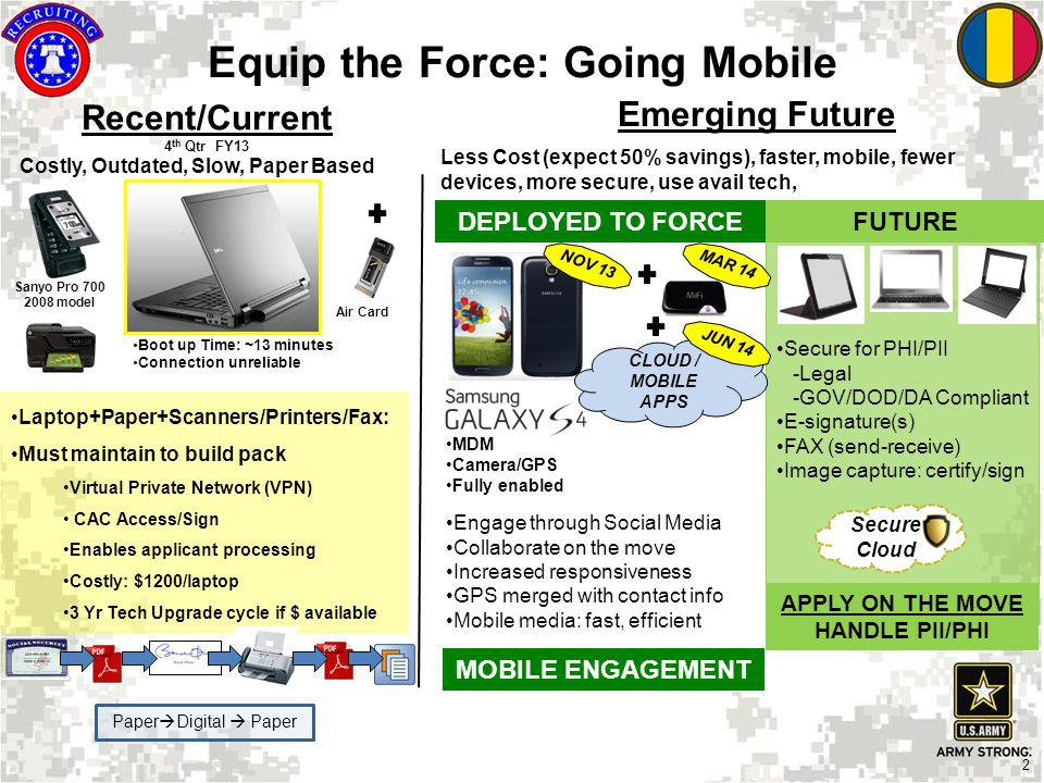 2 Equip the Force: Going Mobile Recent/Current 4 th Qtr FY13 Emerging Future Sanyo Pro 700 2008 model Boot up Time: ~13 minutes Connection unreliable