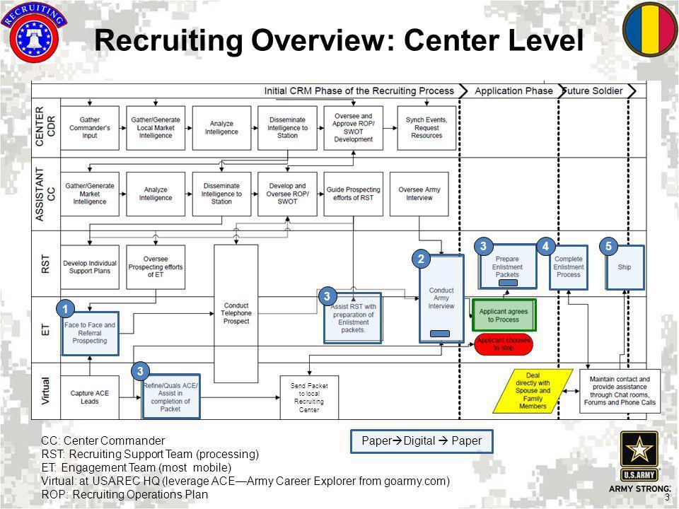 3 1 2 3 3 3 45 CC: Center Commander RST: Recruiting Support Team (processing) ET: Engagement Team (most mobile) Virtual: at USAREC HQ (leverage ACEArm