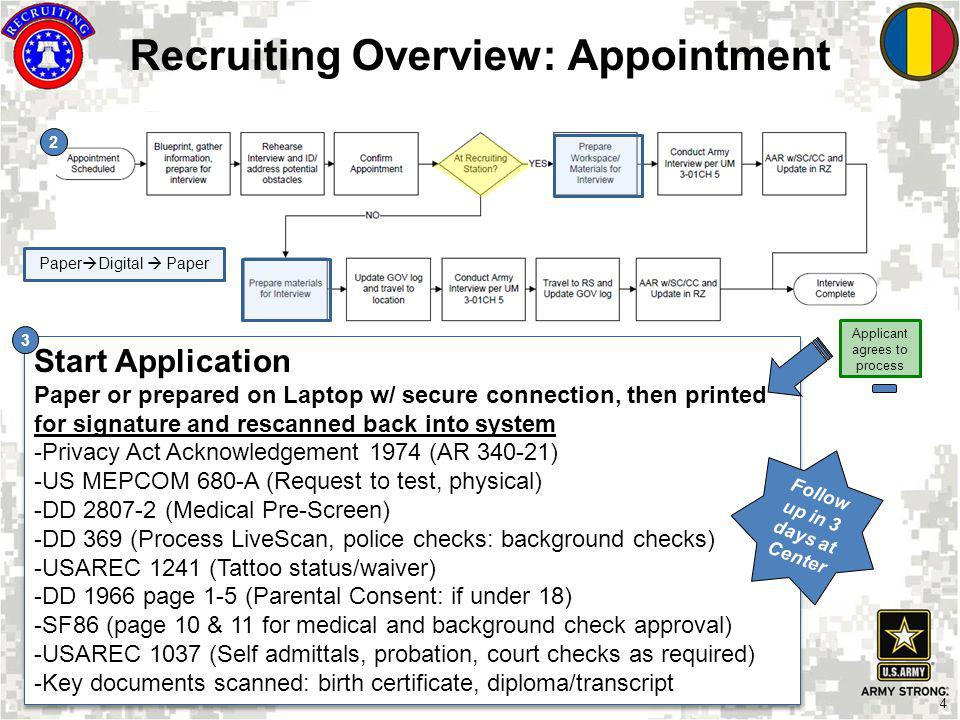 4 Applicant agrees to process Recruiting Overview: Appointment Start Application Paper or prepared on Laptop w/ secure connection, then printed for si
