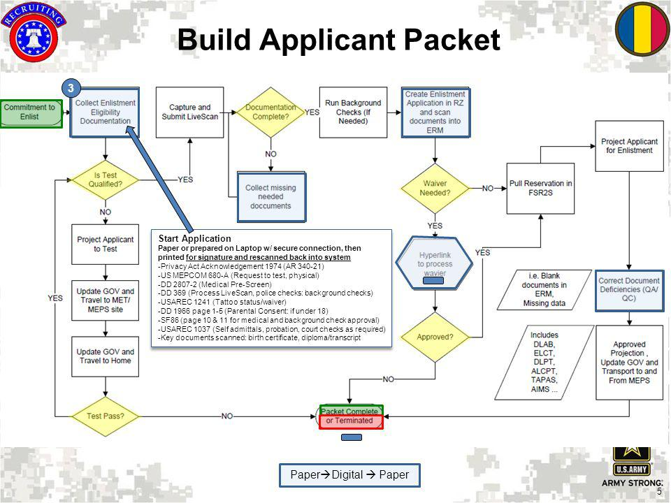 5 Build Applicant Packet 3 Start Application Paper or prepared on Laptop w/ secure connection, then printed for signature and rescanned back into syst