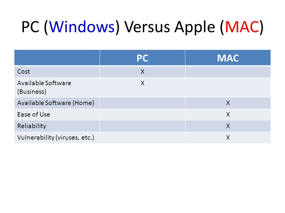 PC (Windows) Versus Apple (MAC) PCMAC CostX Available Software (Business) X Available Software (Home)X Ease of UseX ReliabilityX Vulnerability (viruses, etc.)X