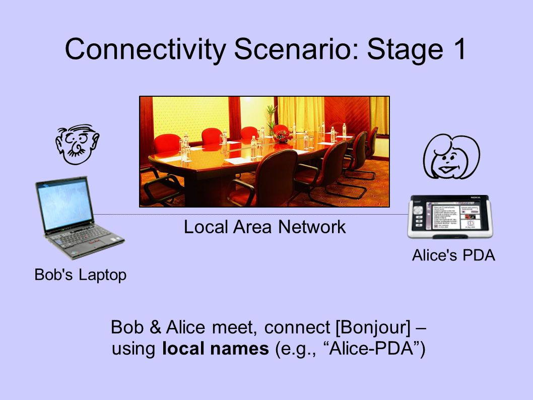 Connectivity Scenario: Stage 1 Bob s Laptop Alice s PDA Local Area Network Bob & Alice meet, connect [Bonjour] – using local names (e.g., Alice-PDA)