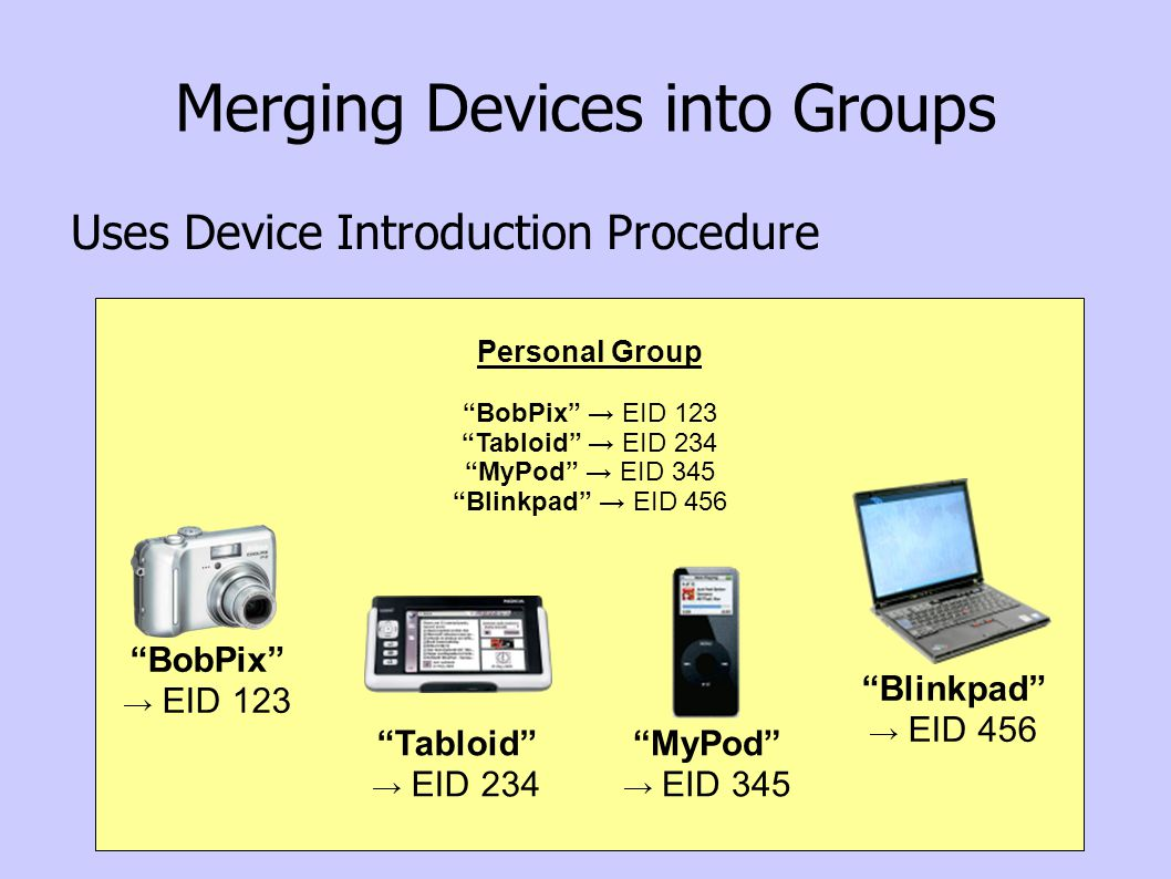 Personal Group MyPod EID 345 Blinkpad EID 456 Personal Group BobPix EID 123 Tabloid EID 234 Personal Group BobPix EID 123 Tabloid EID 234 MyPod EID 345 Blinkpad EID 456 Merging Devices into Groups Uses Device Introduction Procedure Blinkpad EID 456 Tabloid EID 234 MyPod EID 345 BobPix EID 123