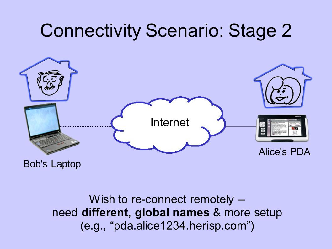 Connectivity Scenario: Stage 3 Bob s Laptop Alice s PDA Meet again off-Internet – global names stop working.