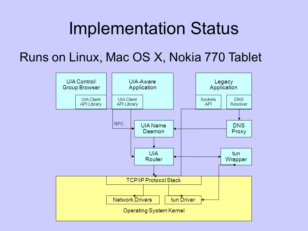 Implementation Status Runs on Linux, Mac OS X, Nokia 770 Tablet Operating System Kernel UIA-Aware Application UIA Client API Library UIA Name Daemon UIA Router TCP/IP Protocol Stack Network Drivers Legacy Application DNS Resolver Sockets API tun Wrapper DNS Proxy tun Driver RPC UIA Control/ Group Browser UIA Client API Library