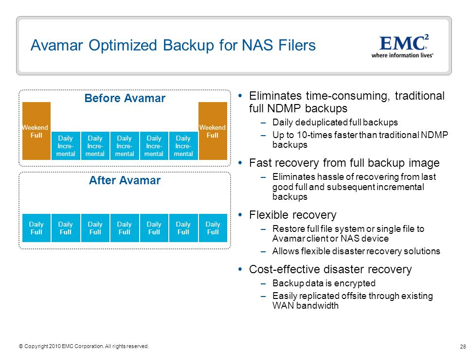 28 © Copyright 2010 EMC Corporation. All rights reserved. Before Avamar After Avamar Daily Incre- mental Avamar Optimized Backup for NAS Filers Elimin