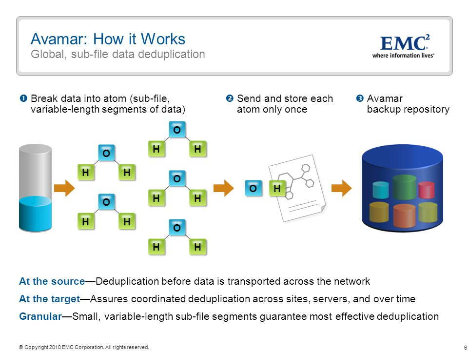 6 © Copyright 2010 EMC Corporation. All rights reserved. Avamar: How it Works Global, sub-file data deduplication At the sourceDeduplication before da