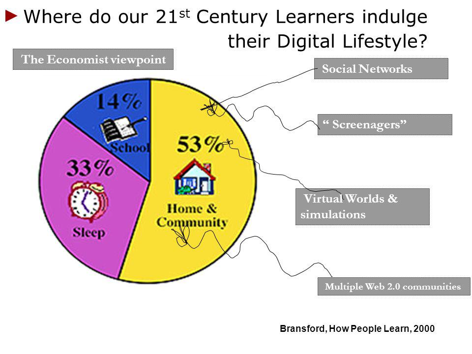 Where do our 21 st Century Learners indulge their Digital Lifestyle? Bransford, How People Learn, 2000 Multiple Web 2.0 communities Virtual Worlds & s