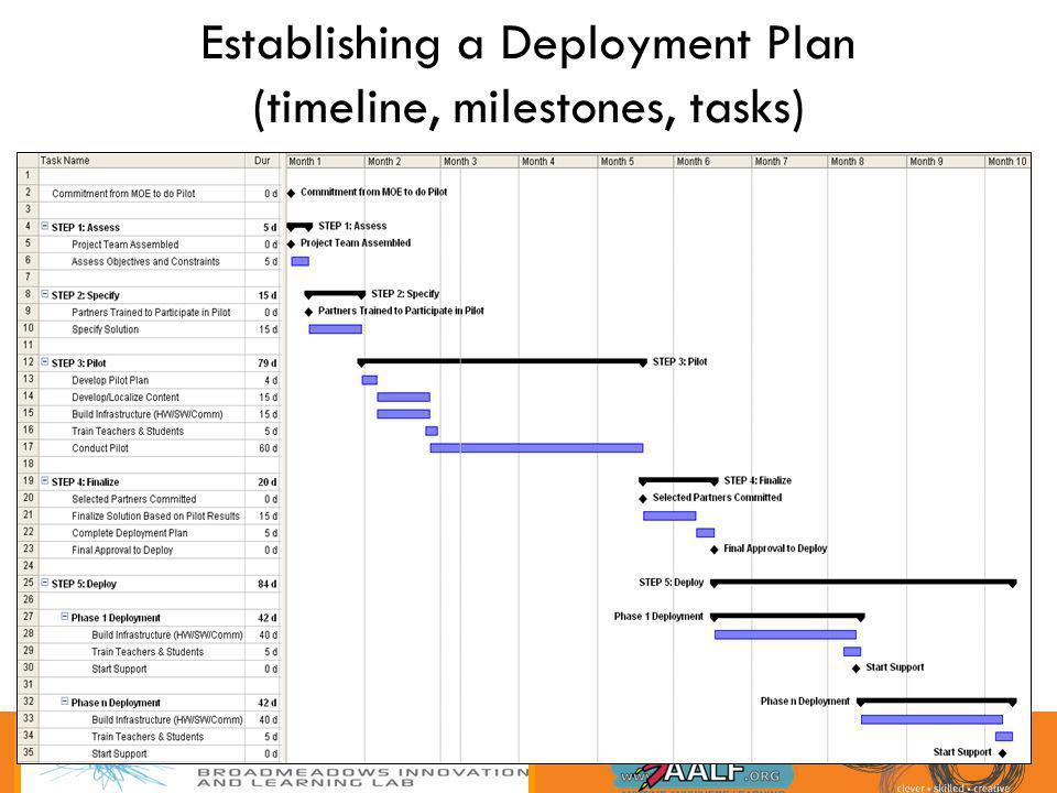 Establishing a Deployment Plan (timeline, milestones, tasks)