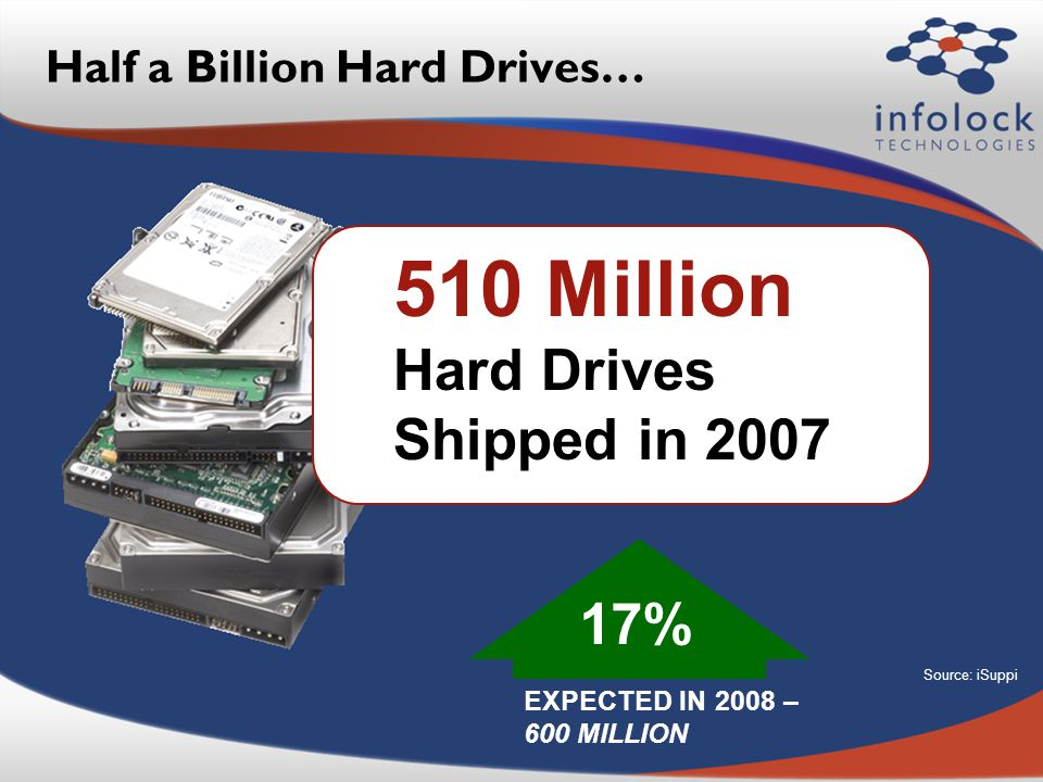 Half a Billion Hard Drives… 510 Million Hard Drives Shipped in 2007 EXPECTED IN 2008 – 600 MILLION Source: iSuppi 17%