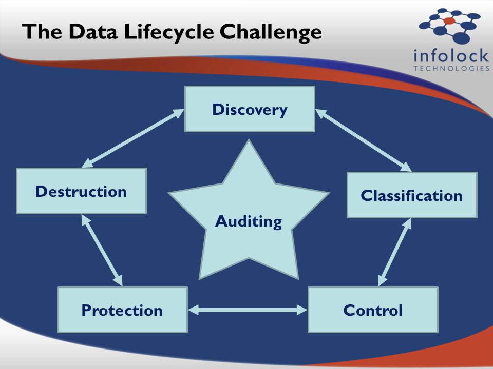 The Data Lifecycle Challenge Discovery Classification ControlProtection Destruction Auditing