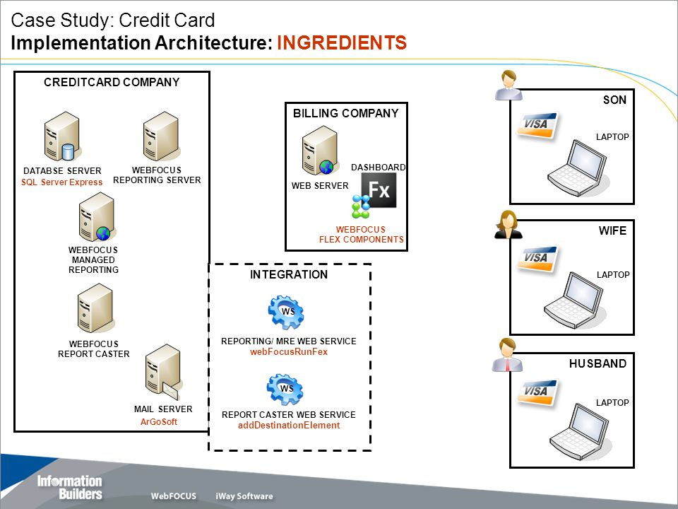 Copyright 2007, Information Builders. Slide 18 CREDITCARD COMPANY INTEGRATION BILLING COMPANY WEBFOCUS REPORTING SERVER WEBFOCUS REPORT CASTER WEBFOCU