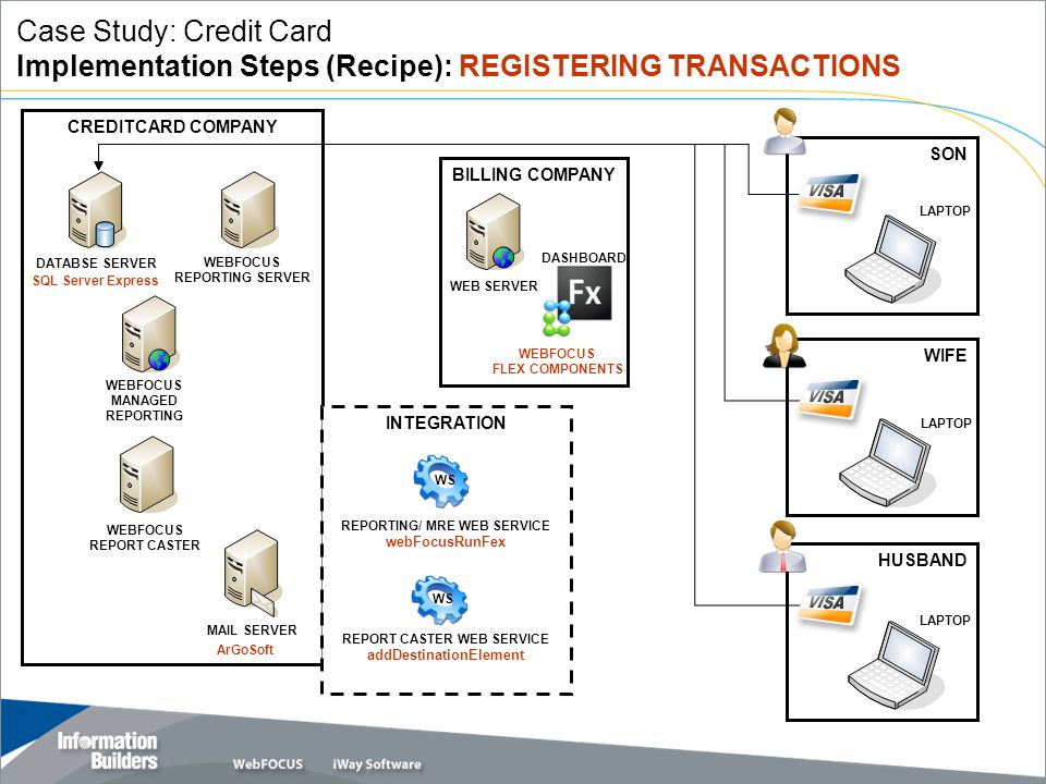 Copyright 2007, Information Builders. Slide 19 CREDITCARD COMPANY INTEGRATION BILLING COMPANY SON WEBFOCUS REPORTING SERVER WEBFOCUS REPORT CASTER WEB