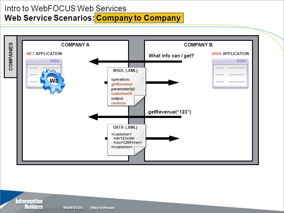 Copyright 2007, Information Builders. Slide 8 COMPANY BCOMPANY A COMPANIES Intro to WebFOCUS Web Services Web Service Scenarios: Company to Company JA