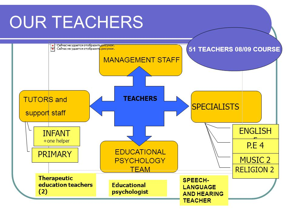 MANAGEMENT STAFF TUTORS and support staff OUR TEACHERS TEACHERS SPECIALISTS EDUCATIONAL PSYCHOLOGY TEAM INFANT +one helper PRIMARY ENGLISH 5 P.E 4 MUSIC 2 RELIGION 2 Educational psychologist Therapeutic education teachers (2) SPEECH- LANGUAGE AND HEARING TEACHER 51 TEACHERS 08/09 COURSE