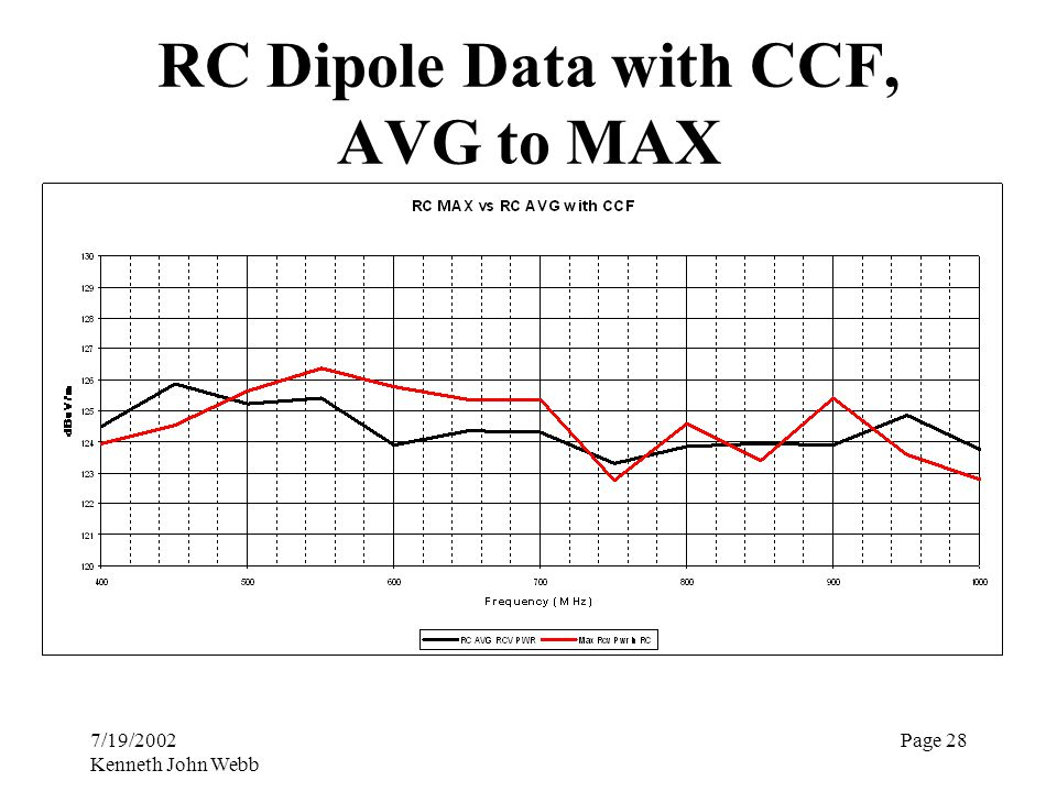 7/19/2002 Kenneth John Webb Page 28 RC Dipole Data with CCF, AVG to MAX