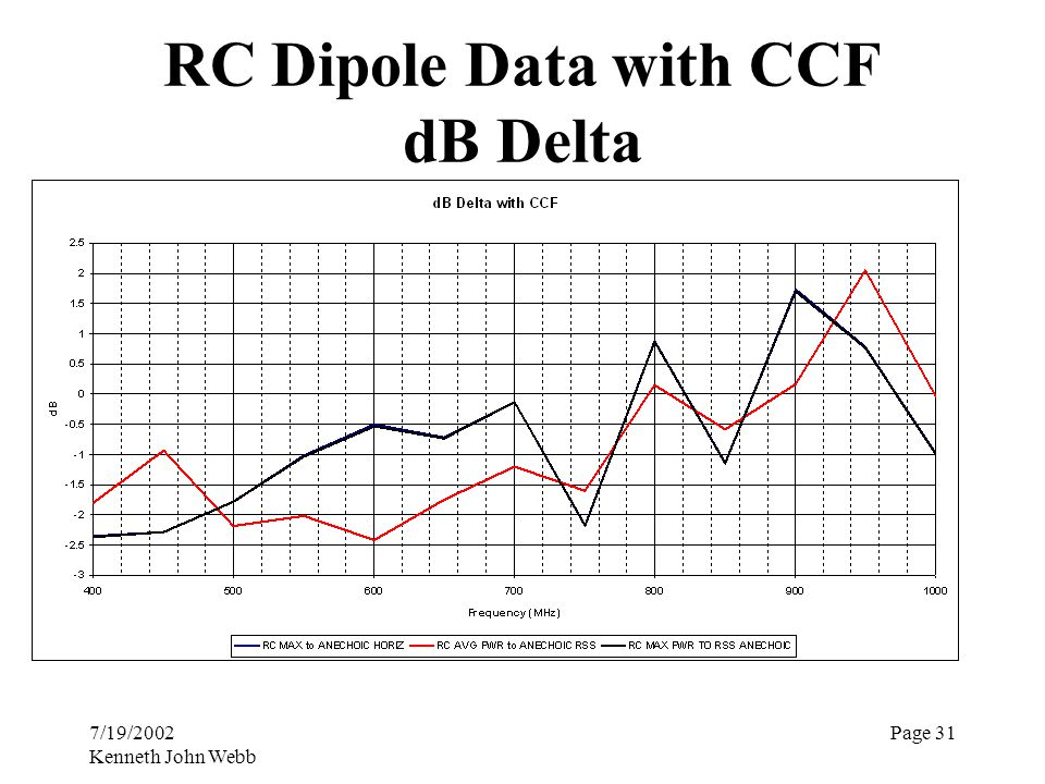 7/19/2002 Kenneth John Webb Page 31 RC Dipole Data with CCF dB Delta