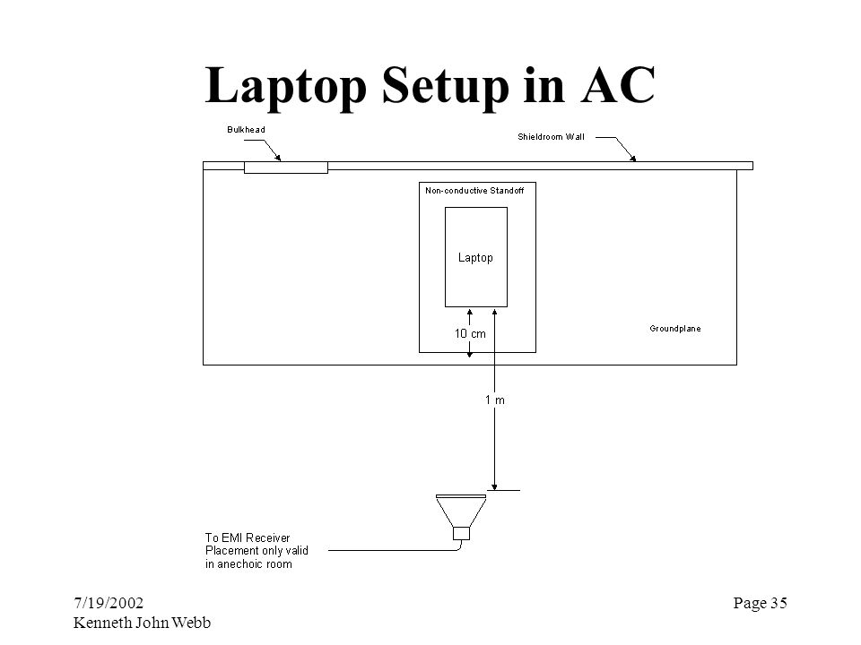 7/19/2002 Kenneth John Webb Page 35 Laptop Setup in AC