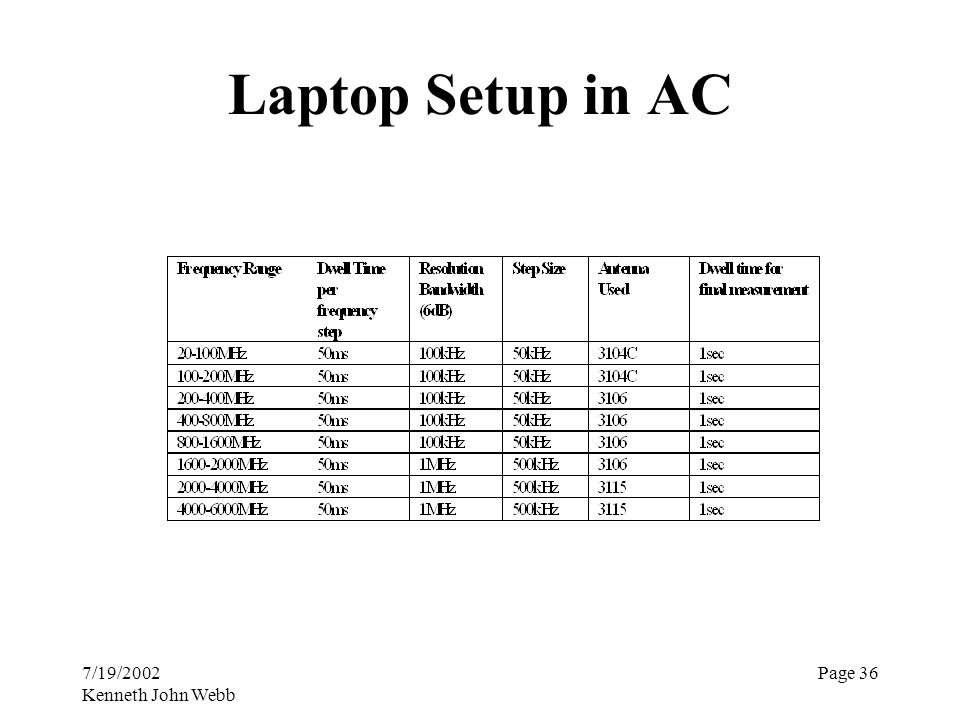 7/19/2002 Kenneth John Webb Page 36 Laptop Setup in AC